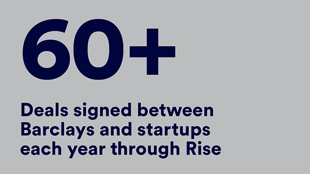 60+ deals signed between Barclays and startups each year through Rise.